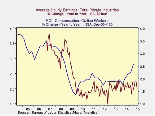 wage_growth_5