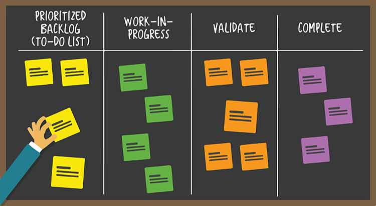 agile-and-scrum-kanban-board-systems-valley